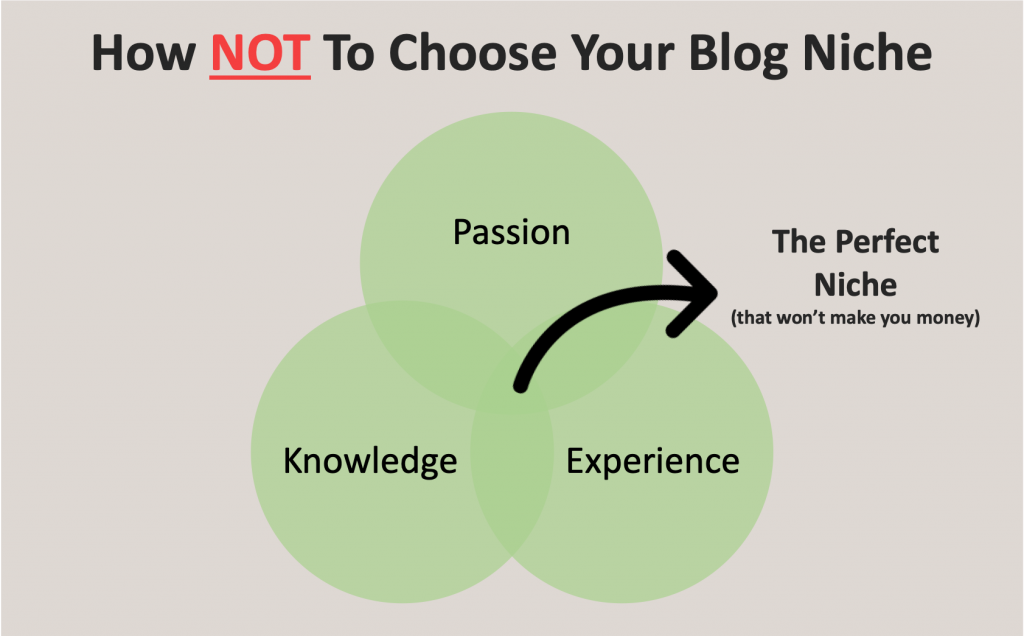 how-to-chose-a-niche-for-your-blog