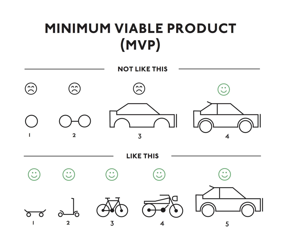 how-to-start-a-blog-minimum-viable-product